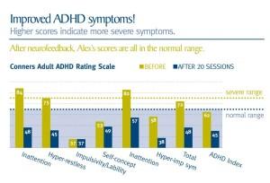 improve adhd symptoms